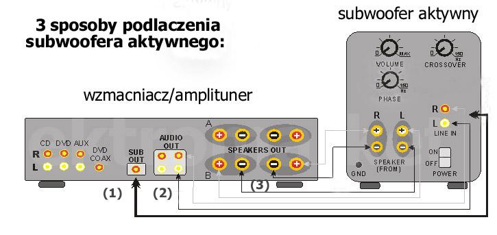 3 sposoby podłączania subwoofera aktywnego do wzmacniacza