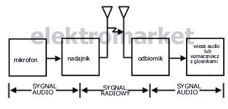 schemat działania mikrofonu bezprzewodowego