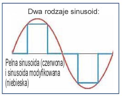 sinusoida przetwornicy Prosinus 300