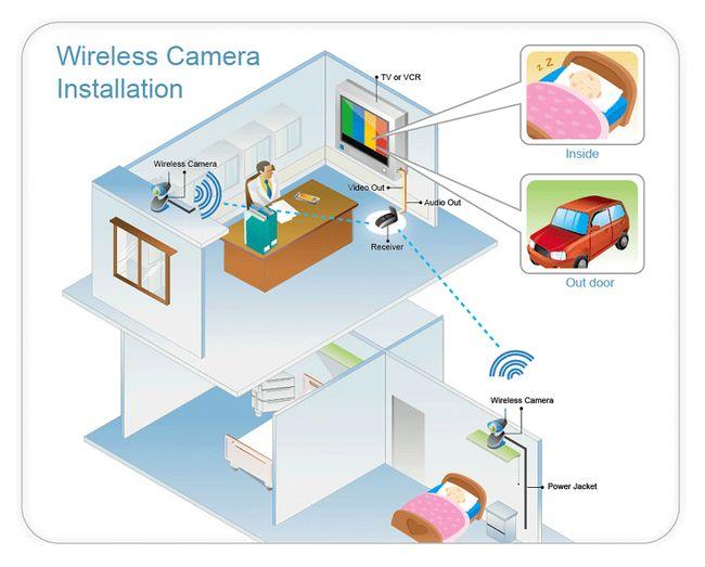 schemat działania kamery bezprzewodowej